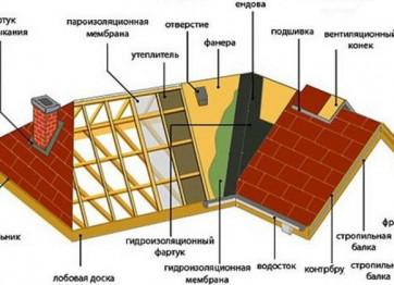 Заказать проект крыши Херсон